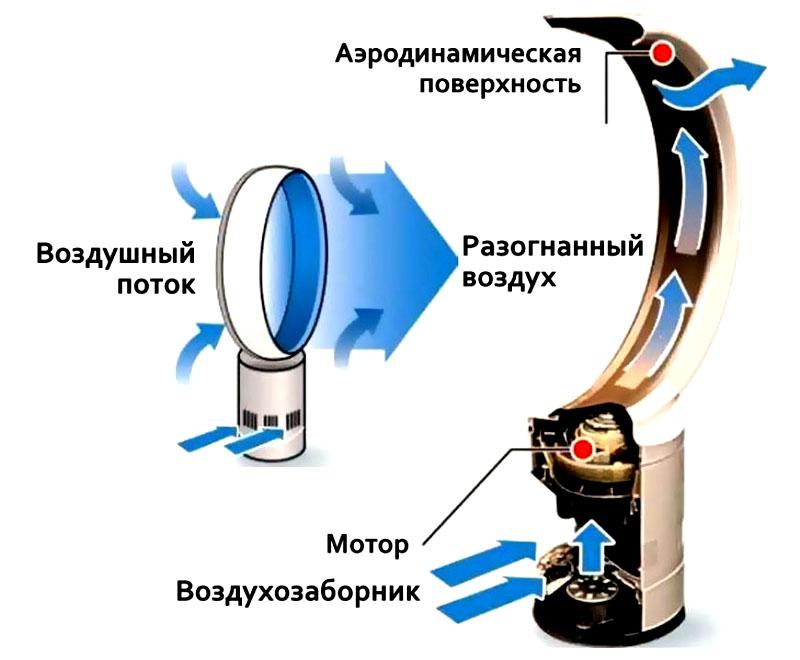 На схеме показано, как работает устройство, обозначены его составные части