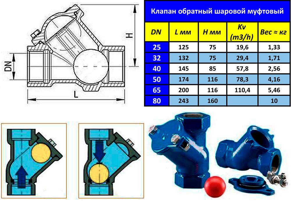Заграждающий элемент выполнен в форме шарика