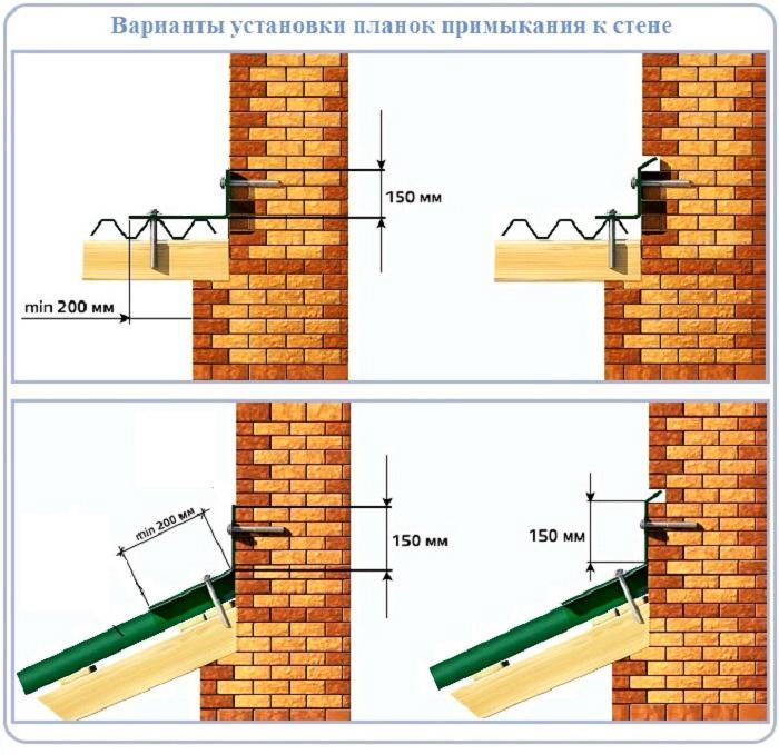 Схемы различных вариантов примыкания планок к стене