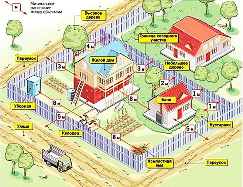 На каком расстоянии от забора можно строить баню