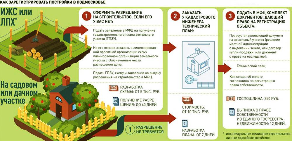 Получить разрешение на возведение капитального строения можно в районной администрации