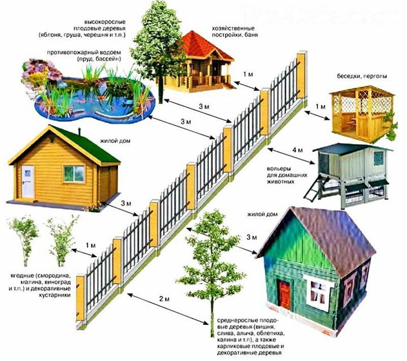 Владельцы должны заранее знать, в скольких метрах от забора допускается строительство бани на участке