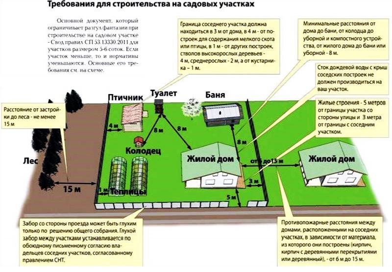 Строительные требования к расположению бани на участке с учётом расстояний от границы