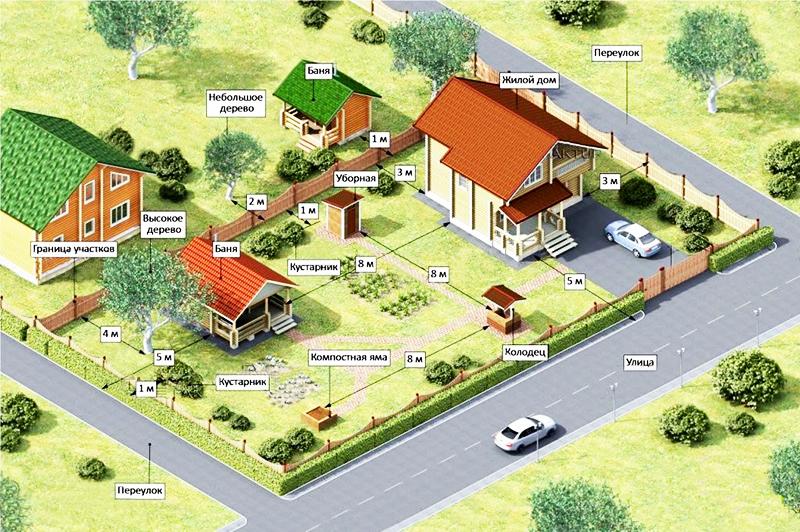 Рекомендуемое расстояния от бани до других строений и насаждений, в том числе и до жилого дома