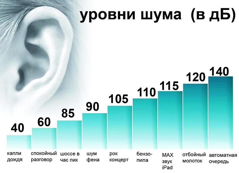 Различные типы звукового загрязнения