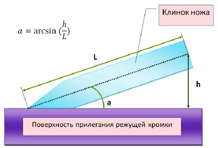 Измерение угла заточки режущей кромки