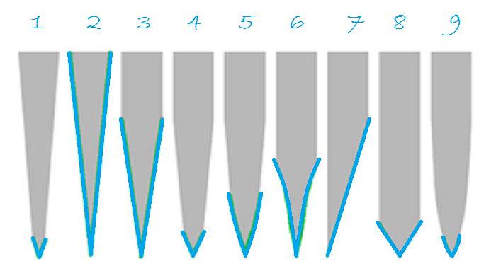 Форма режущей кромки
