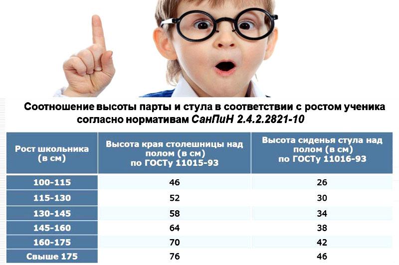 Соотношение роста ребёнка и высоты мебели согласно нормативам СанПиН