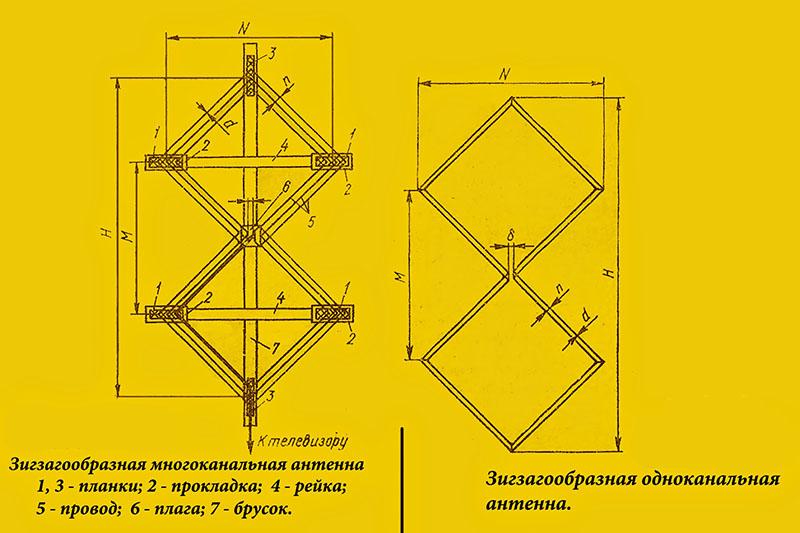 Конструктивные особенности и изготовление антенны Харченко
