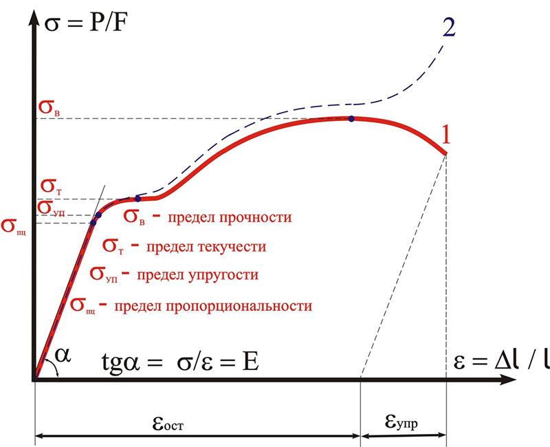 Модуль выступает в качестве коэффициента пропорциональности