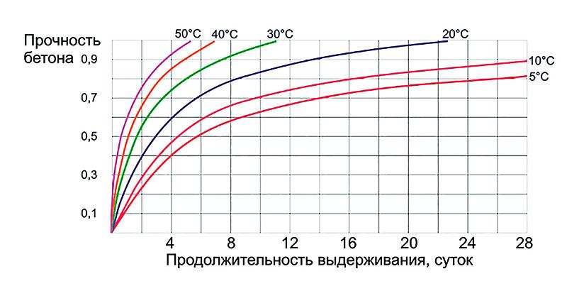 Температура определяет скорость набора прочности и количество деформаций