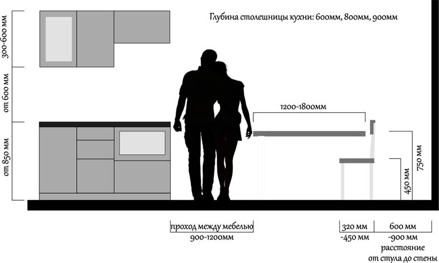 Стандартные параметры кухонной мебели
