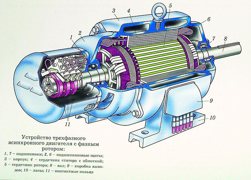 Асинхронный двигатель идеально подходит для ветрогенератора