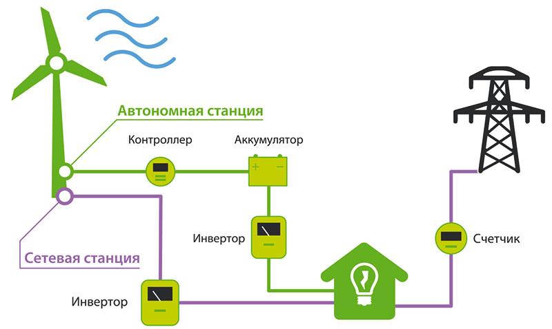 А вот так, совместно с центральным электроснабжением, в домашнюю сеть включается ветрогенератор