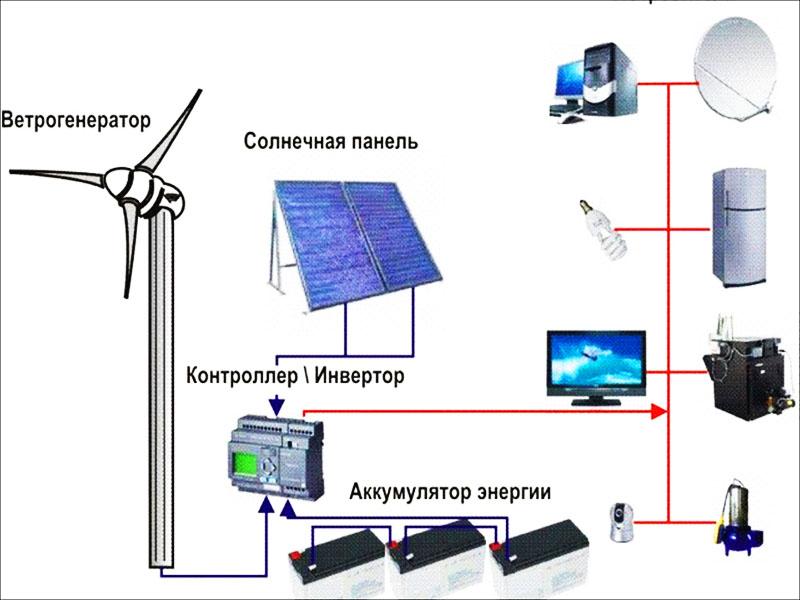 Это аккумуляторные батареи, используемые в системах ветрогенераторов и солнечных панелей