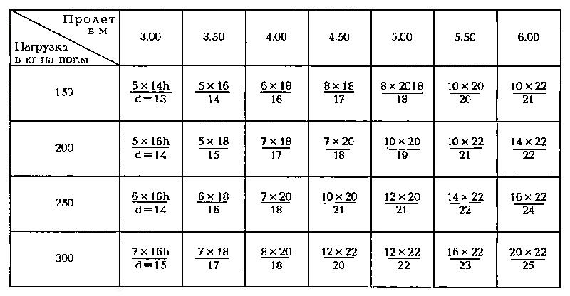 Усреднённые таблицы могут быть полезны