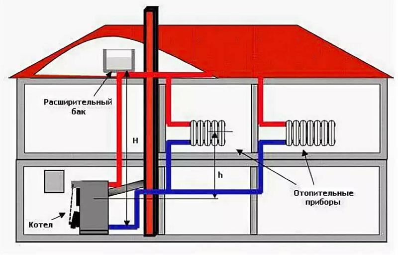 Для удаления воздушного пузыря в системе отопления иногда достаточно долить жидкость в расширительный бак