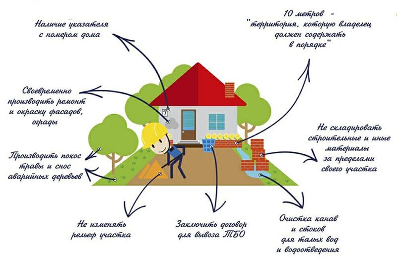 Обязанности частного домовладельца