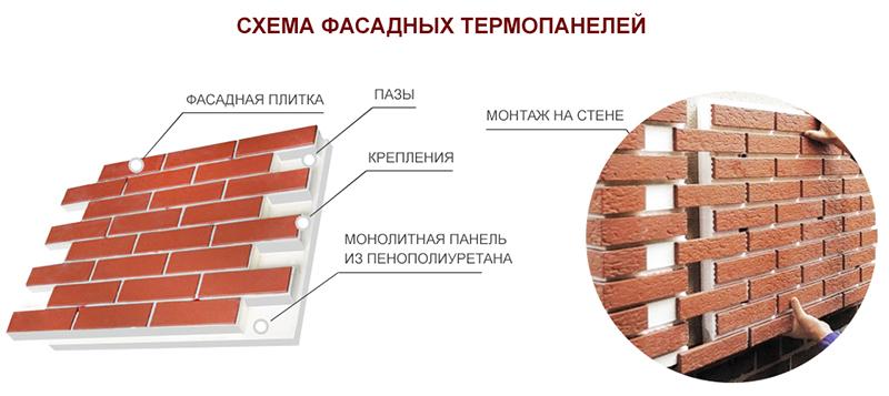 Что такое теплопанели для фасада