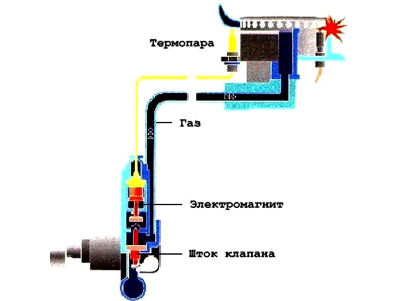 Самостоятельная установка газовой плиты