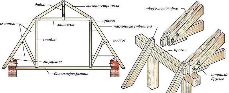 Конструкция крыши дачного дома