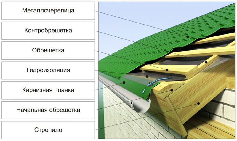 Конструкция кровли крыши
