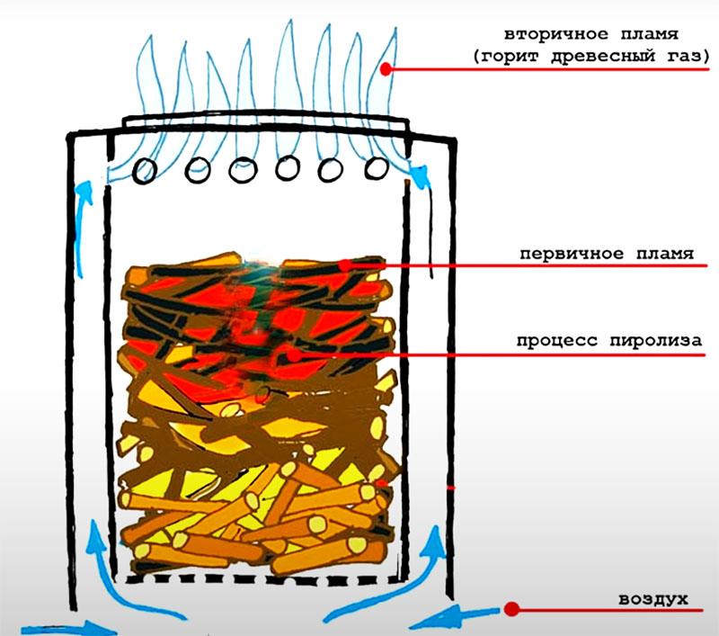 В камеру сгорания помещается топливо. Внутренняя колба при горении нагревается, и нагретый между стенками воздух устремляется вверх по закону физики. Благодаря активному движению воздушного потока догорают все газы, обеспечивая очень высокий КПД прибора