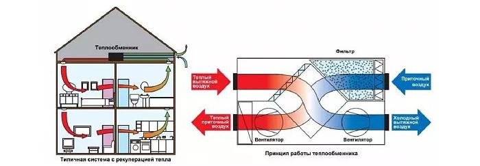 Принцип работы вентиляционной системы с рекуператором