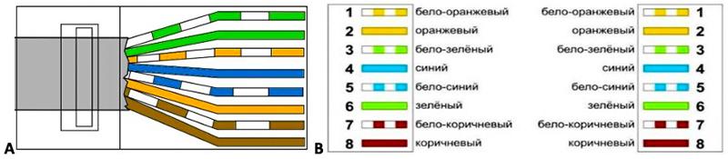 Цветовая схема прямой распиновки по типу «А»