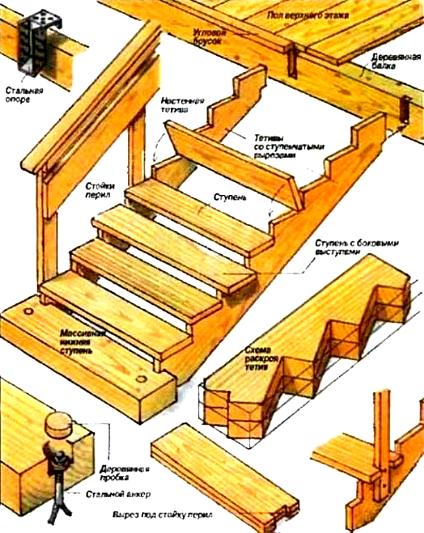 Элементы конструкции деревянной песенки для деревянного крыльца
