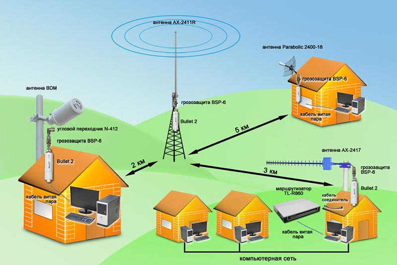 Вариант организации интернет-сети в дачном посёлке