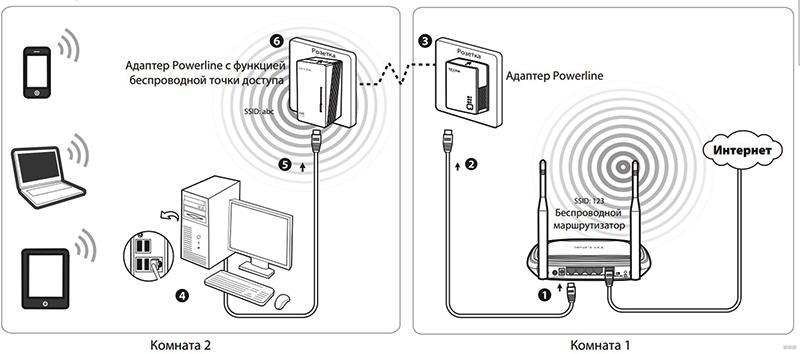 Структурная схема организации сети по электропроводам