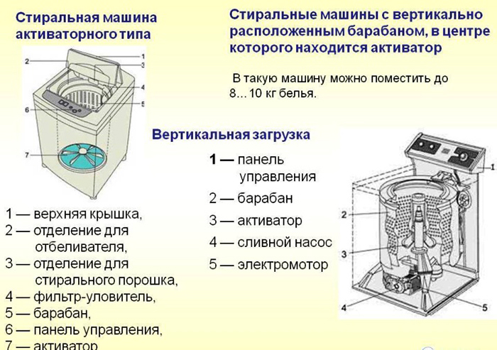 Стиральные машины вертикальной компоновки с активатором