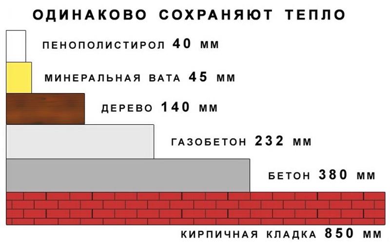 Сравнение теплоизоляционных свойств различных материалов